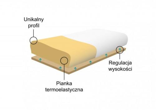Reha-Fund-MORFEUSZ-KOMFORTOWY-Poduszka-ortopedyczna-do-spania-z-pianki-termoelastycznej-przekroj
